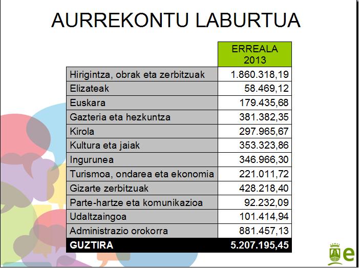 Aurrekontua2013